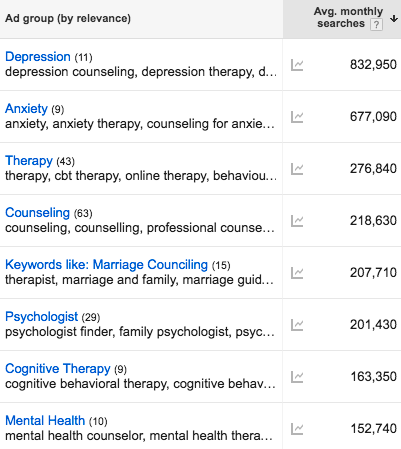 seo for therapists searches